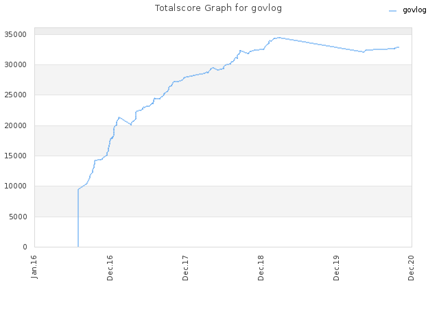 Totalscore Graph for govlog