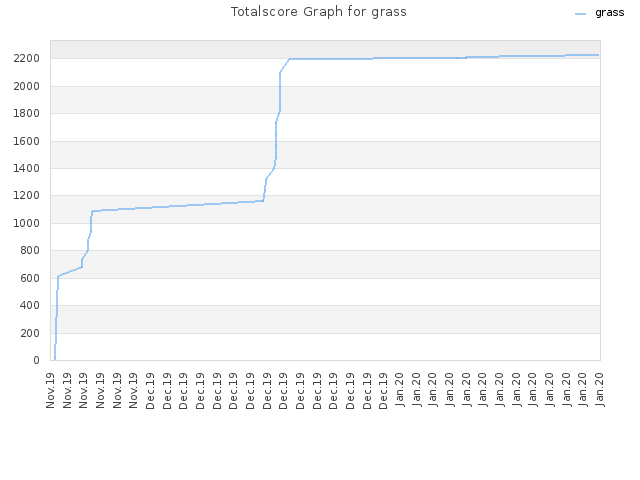 Totalscore Graph for grass