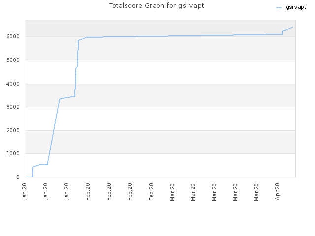 Totalscore Graph for gsilvapt