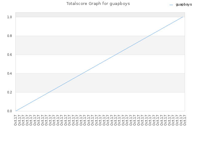 Totalscore Graph for guapboys