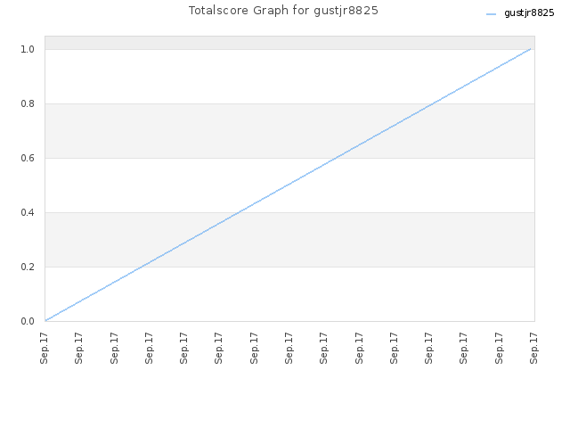 Totalscore Graph for gustjr8825