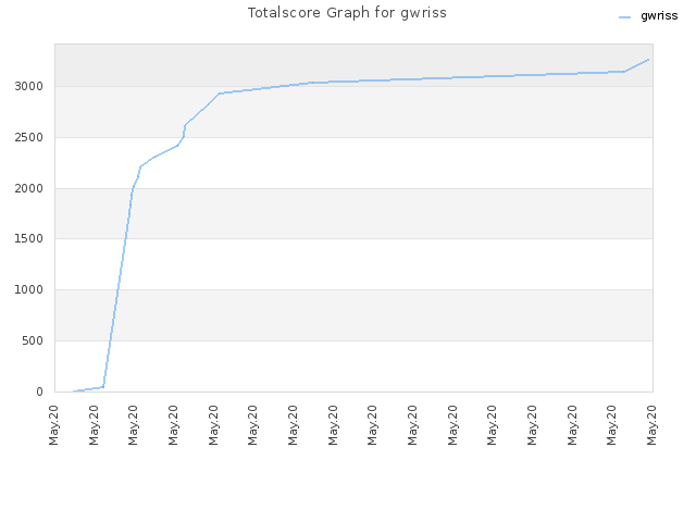 Totalscore Graph for gwriss