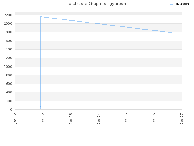 Totalscore Graph for gyareon