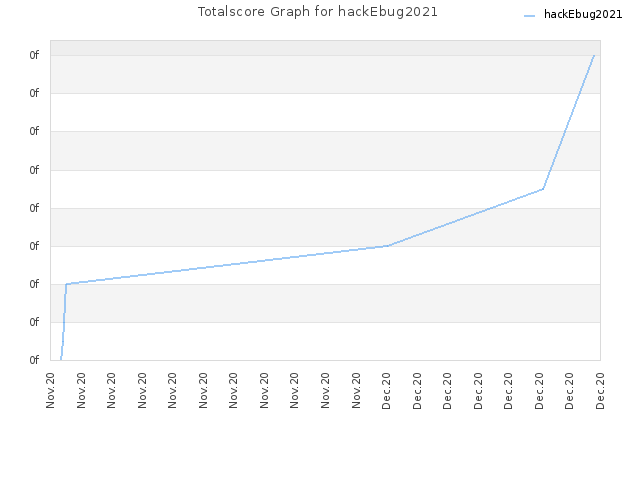 Totalscore Graph for hackEbug2021