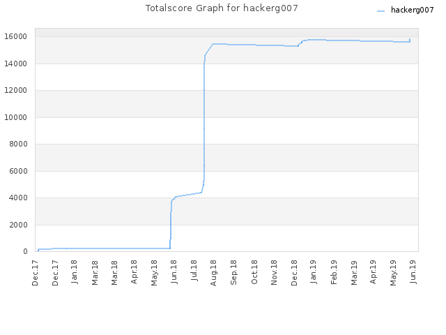 Totalscore Graph for hackerg007