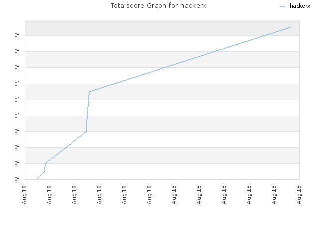 Totalscore Graph for hackerx