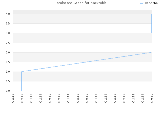 Totalscore Graph for hacktobb