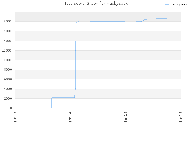 Totalscore Graph for hackysack