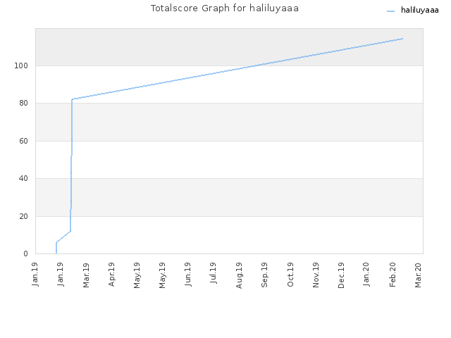 Totalscore Graph for haliluyaaa