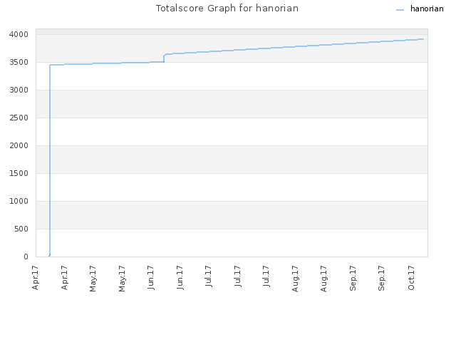 Totalscore Graph for hanorian