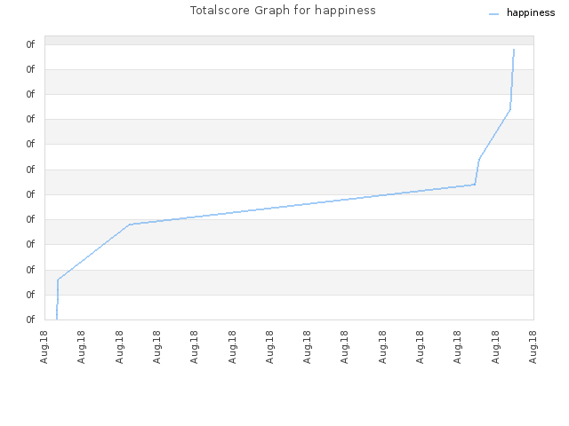 Totalscore Graph for happiness