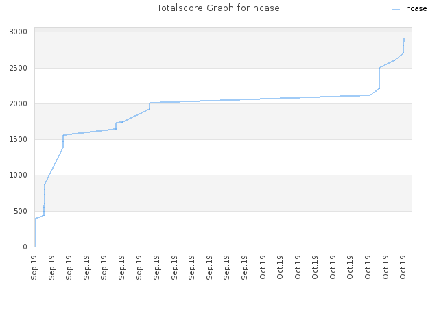 Totalscore Graph for hcase