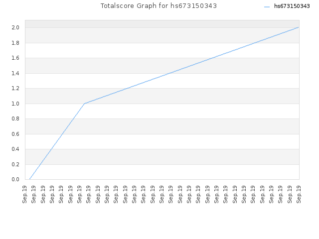 Totalscore Graph for hs673150343