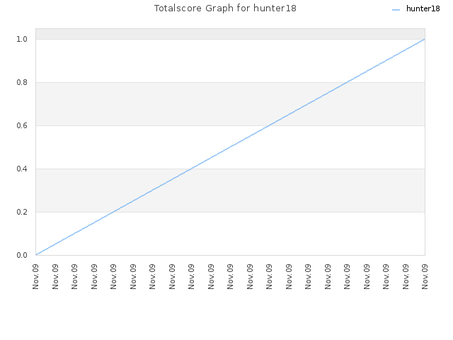 Totalscore Graph for hunter18