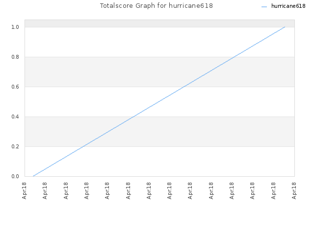 Totalscore Graph for hurricane618