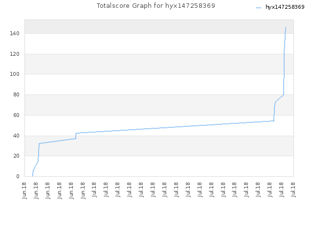 Totalscore Graph for hyx147258369