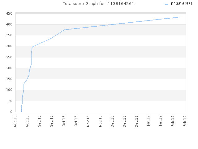 Totalscore Graph for i1138164561