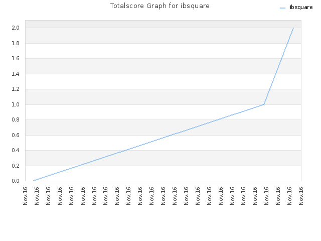 Totalscore Graph for ibsquare
