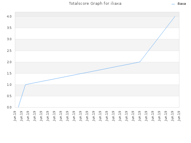 Totalscore Graph for iliaxa
