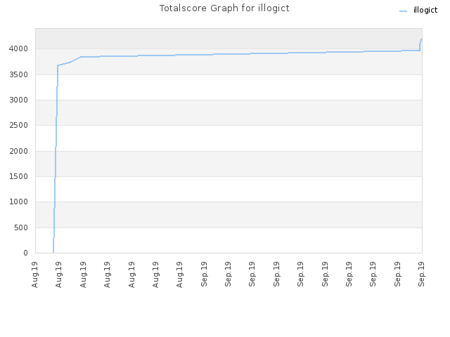 Totalscore Graph for illogict