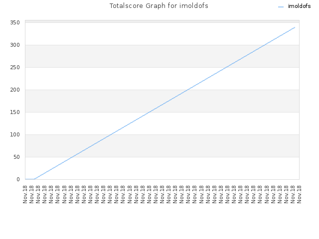 Totalscore Graph for imoldofs