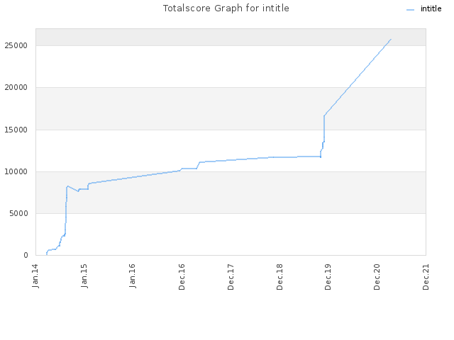 Totalscore Graph for intitle