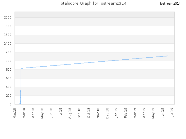 Totalscore Graph for iostreamz314