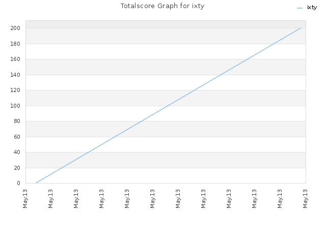 Totalscore Graph for ixty