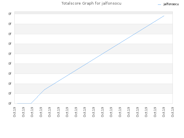 Totalscore Graph for jalfonsocu