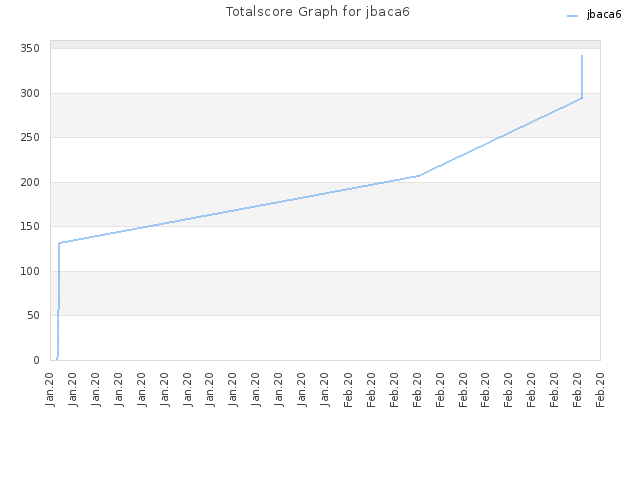 Totalscore Graph for jbaca6