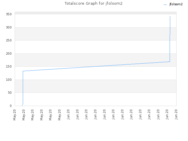 Totalscore Graph for jfolsom2