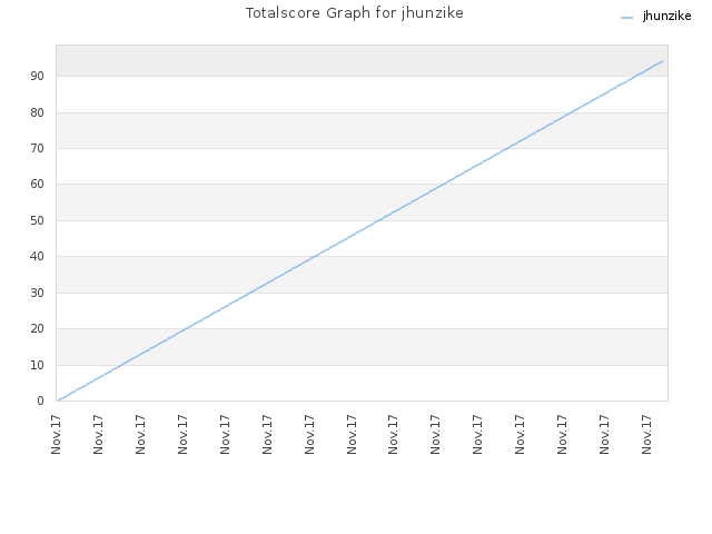 Totalscore Graph for jhunzike