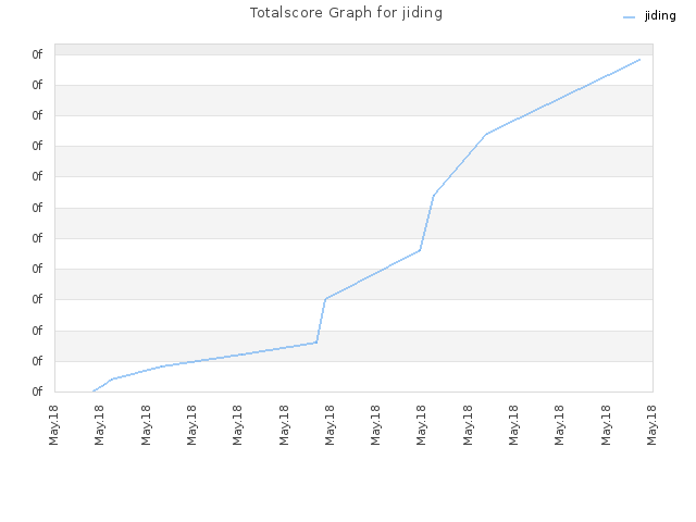 Totalscore Graph for jiding