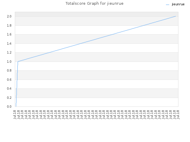 Totalscore Graph for jieunrue