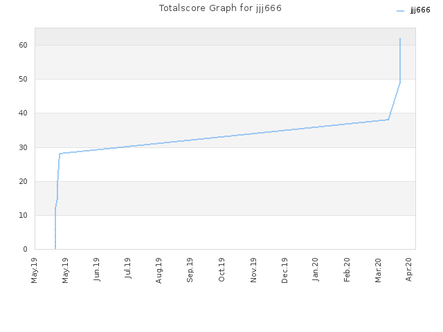 Totalscore Graph for jjj666