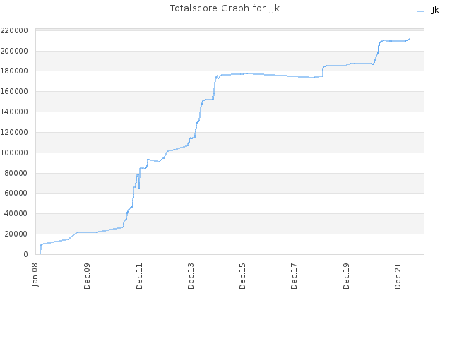 Totalscore Graph for jjk