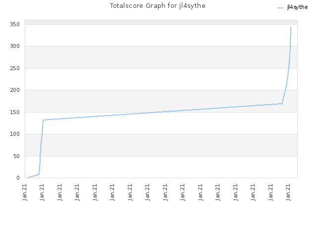 Totalscore Graph for jl4sythe