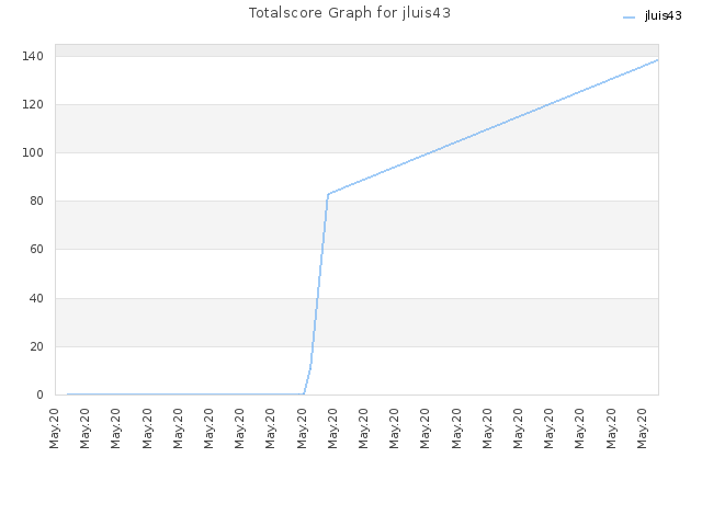Totalscore Graph for jluis43
