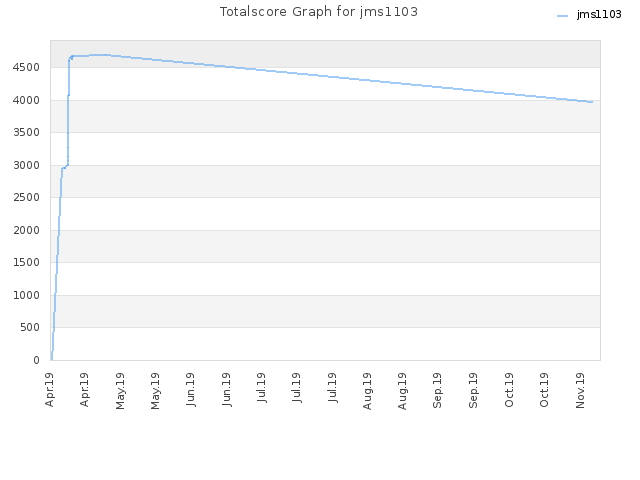 Totalscore Graph for jms1103