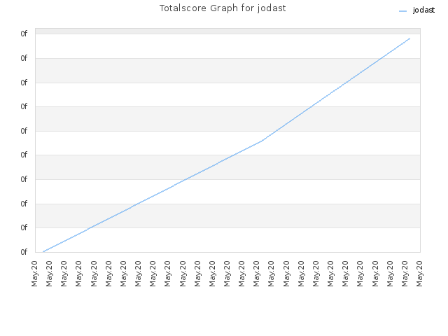 Totalscore Graph for jodast
