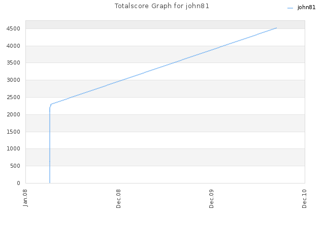 Totalscore Graph for john81