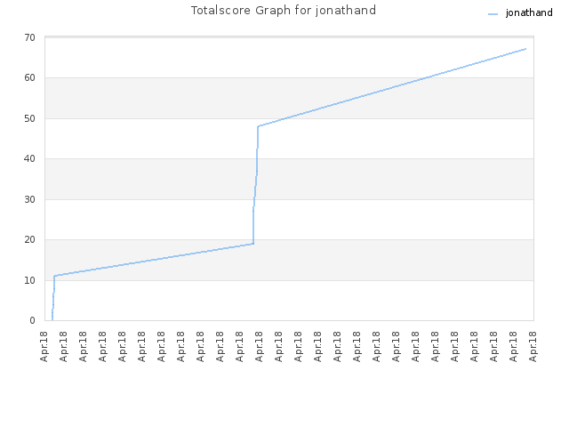Totalscore Graph for jonathand
