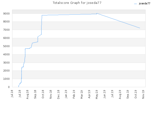 Totalscore Graph for joseda77