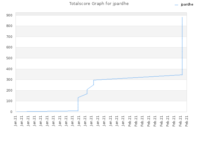 Totalscore Graph for jpardhe