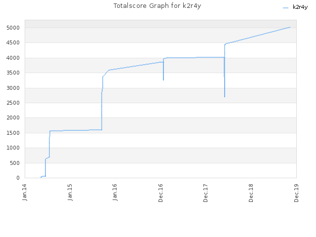 Totalscore Graph for k2r4y