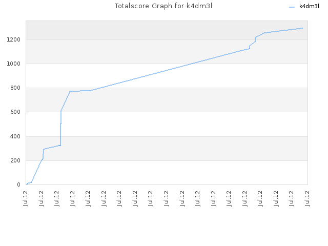 Totalscore Graph for k4dm3l