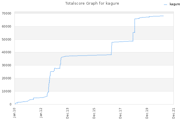 Totalscore Graph for kagure