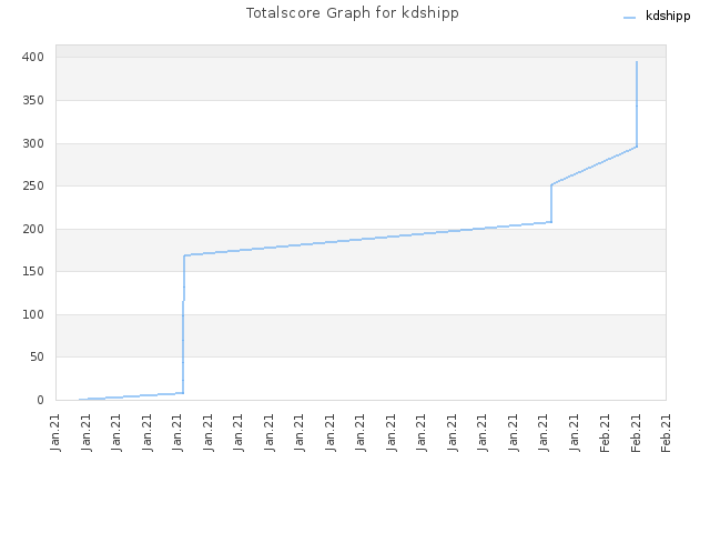 Totalscore Graph for kdshipp