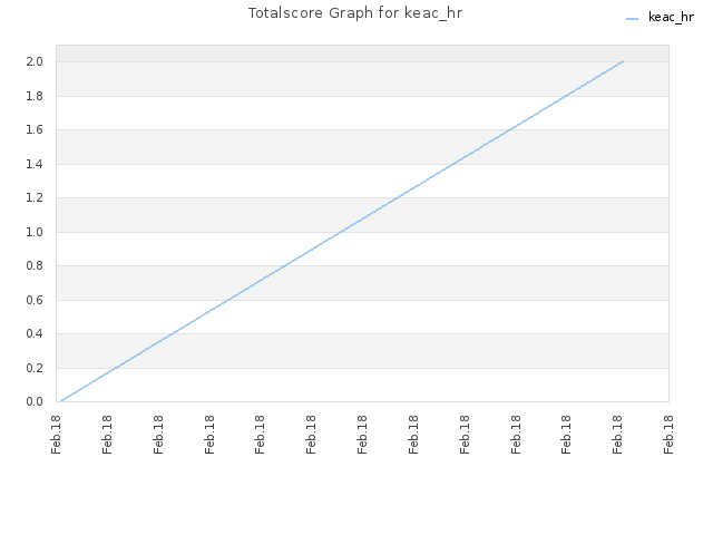 Totalscore Graph for keac_hr
