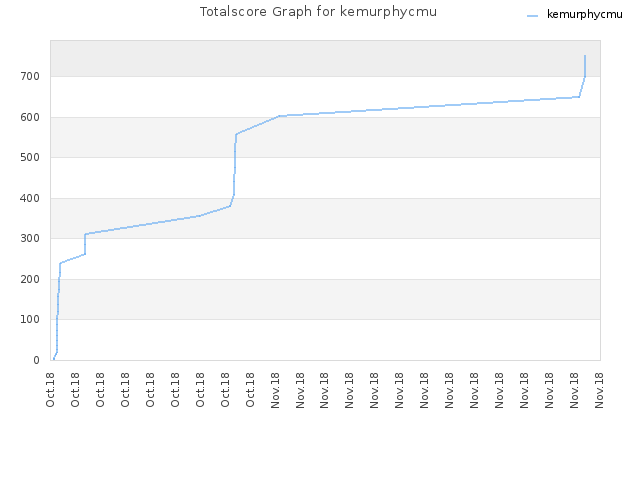 Totalscore Graph for kemurphycmu